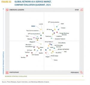 Global Network as a Service Market, company evaluation quadrant 2021